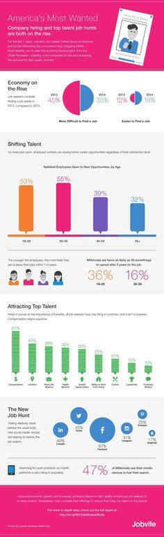 Business infographic : Business infographic : Management : Company Hiring and Top Talent Job Hunts Are