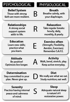 Summary & mnemonic of how thinking (the mind) effects your physical well being (Body & behaviours). By addressing each area - you can build/develop positive wellbeing & mental rigour. Remember BREADS each day - or use these concepts to develop goals & positive life habits.