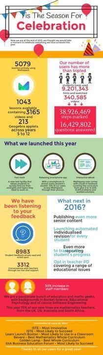 2015 Mathspace Review   Piktochart Infographic Editor
