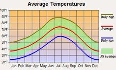 average winter temperature in nunavut