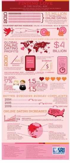 Love addict online dating