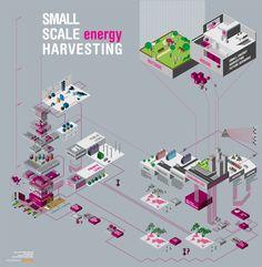 SMALL SCALE (energy) HARVESTING by francesco zorzi, via Behance