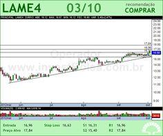 LOJAS AMERIC - LAME4 - 03/10/2012 #LAME4 #analises #bovespa