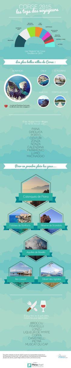 Infographie sur le tourisme en Corse en 2015