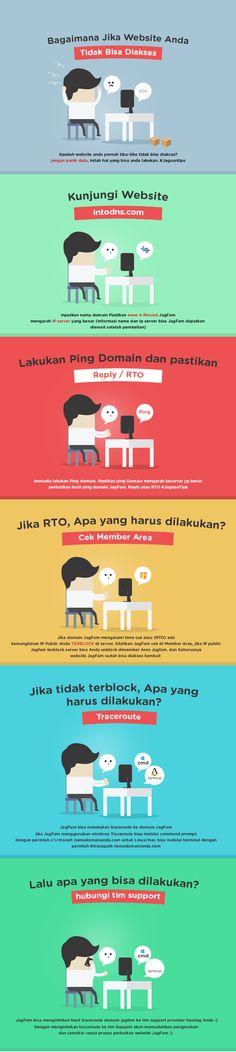 Infografis: Cek Kenapa Website Kamu Tidak Bisa Diakses!