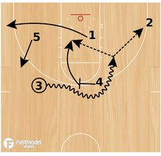 FastModel Library: 5 sets a wide pin down for 3 in the corner. 1 dribbles right then passes to Once 3 has the ball, 1 cuts off of a back-screen from If 1 isn't open on the cut, 4 sets a ball-screen for 3 dribbles right as 4 rolls and 2 spots up in the c Basketball Finals, Basketball Systems, Basketball Practice, Basketball Plays, Basketball Drills, Basketball Coach, Basketball Stuff, Basketball Shoes, Pin Down