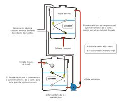 Electrical diagrams relay contactor with push button on for Tanques de agua medidas