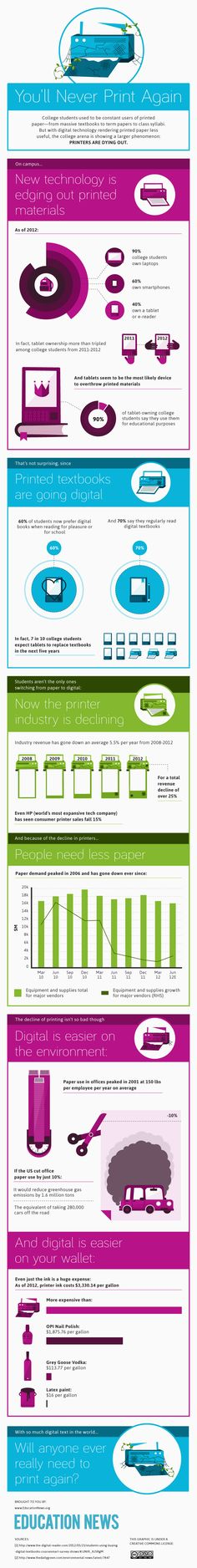 Decline of Paper Infographic...no decline in the information just the format it's served in.