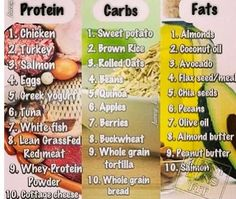 Protein Carbs and Good fats