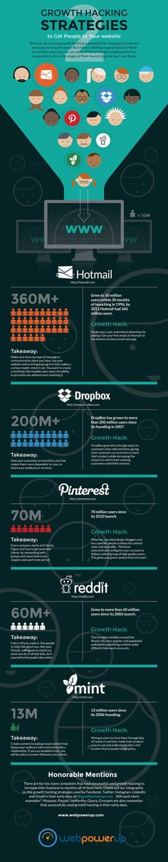 How To Get People To Your Website - Using Proven #GrowthHacking Strategies - #infographic #Pinterest