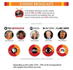 (3 of 9) Divided: The Media Gender gap  Evening Broadcasts  In broadcast television certain outlets, such as PBS and ABC, have women as primary anchors, but despite that, the news is anchored by men 60% of the time.  [follow this link to find an extended preview of the documentary Miss Representation, which draws attention to the very problematic ways women and girls are represented in contemporary media: http://www.thesociologicalcinema.com/1/post/2011/10/miss-representation.html]
