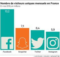 Snapchat : l'application que tous les géants du Web copient
