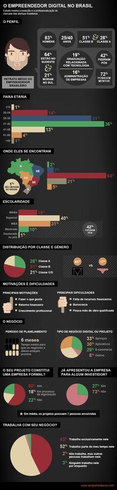 Antes de lançar seu produto no mercado, entender como o seu cliente pensa e quais as ..veja neste InfoGráfico - Perfil do Empreendedor Digital Brasileiro.