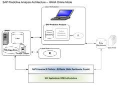 SAPexperts | An Introduction to SAP Predictive Analysis and How It Integrates with SAP HANA