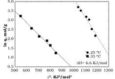 Ramírez Llamas, L. A., Jacobo Azuara, A. & Martínez Rosales, J. M. (2015). Adsorción del naranja de metilo en solución acuosa sobre hidróxidos dobles laminares [Figura 10]. Acta Universitaria, 25(3), 25-34. doi: 10.15174/au.2015.778