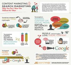 Search Engine Marketing and Content Marketing [Infographic] Your prospects are sharing content on social media, and social media influences search results. Content Marketing Strategy, Inbound Marketing, Internet Marketing, Online Marketing, Social Media Marketing, Social Networks, Affiliate Marketing, Le Social, Search Engine Marketing