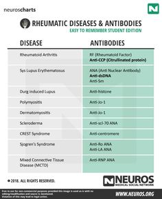 Rheumatic Diseases and Antibodies – Neuros | Medical Social Network