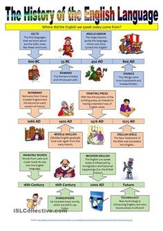 The history of the english language in one chart english language the history of the english language illustrated timeline ccuart Choice Image