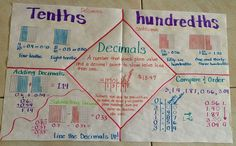 decimal anchor charts - Google Search