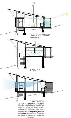 Analyse par : Aurore FERLICOT AI-2A 2015-16 S2 Analyse – Simpson Lee House – Glen Murcutt Maquette d'etude Simpson-Lee House – Glen Murcutt – Mt Wilson Sydney AU 1988-1993 A…