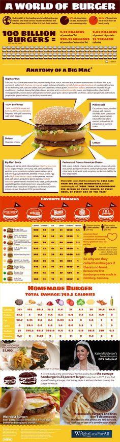 burgers big mac food Infographic #foodfacts