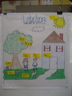 Do you love and use anchor charts as much as I do? Then you are going to love these Must Make Kindergarten Anchor Charts! Why anchor charts in Kindergarten? I use anchor charts almost every day a Kindergarten Anchor Charts, Kindergarten Language Arts, Writing Anchor Charts, Kindergarten Activities, Kindergarten Classroom, Kindergarten Interactive Writing, Classroom Ideas, Kindergarten Writers Workshop, Classroom Charts