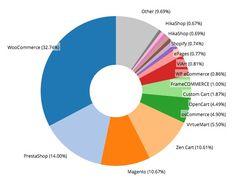 Quali sono le piattaforme e-commerce più usate in Italia? | Serverplan