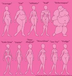 Den kvindelige Kropstype Chart