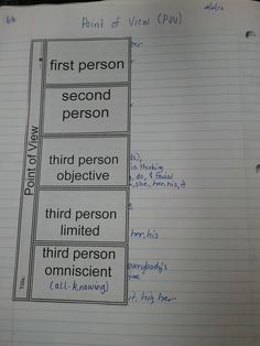 Can be used for lesson on point of view. Students can learn how to write from different points of view and how it contributes to the theme, voice, plot, etc. of a story. Students can write excerpts/sentences using each point of view next to each box.