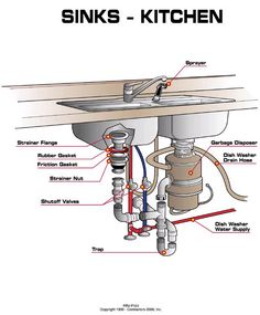 Superb Tips Kitchen Sink Plumbing Diagram U2014 Interior U0026 Exterior Doors Design Design Ideas