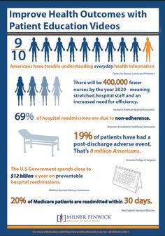 Improve health outcomes with patient education