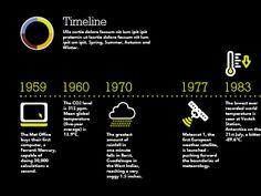 Met Office Pitch work (Timeline development) designed by MadeByStudioJQ. the global community for designers and creative professionals. Marketing Dashboard, My Design, Graphic Design, Information Design, Camping Gifts, Reading Skills, Data Visualization, Signage, Design Inspiration
