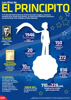 ¿#SabíasQué el libro #ElPrincipito está traducido en 272 idiomas? #InfografíaNTX
