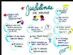 Elements of productive dialogue from the Center for Appreciative Inquiry (future Speech activity)