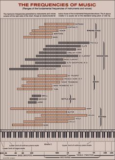 Music instruments frequency chart from PSB speakers