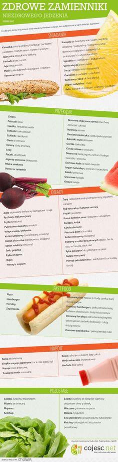 posiłki jedzenie czego unikac zamienniki zdrowe fit sport