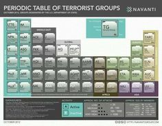 Periodic Table of Terrorist Groups
