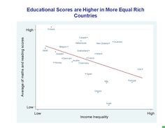 Educational Scores are Higher in More Equal Rich Countries - The Spirit Level, Wilkinson & Pickett, Penguin 2009. http://www.equalitytrust.org.uk/resources/other/TSL-slides