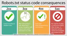 Avoid crawl blocking robots.txt status codes   OnlineKonsulenten.dk Status Code, Google S, We Got It, Web Address, Robots, Infographics, Online Business, Seo, Give It To Me