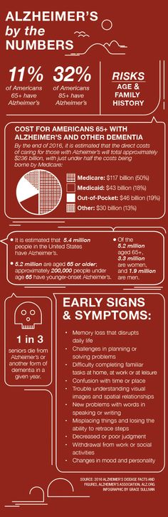 Alzheimer's by the numbers