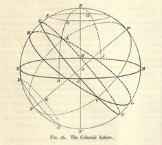 Fig. 36. The Celestial Sphere. Geodesy, including astronomical observations, gravity measurements, and method of least squares. 1919.