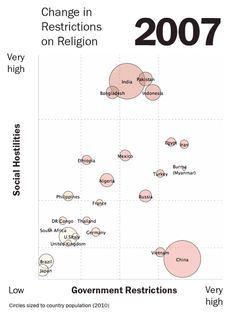 Among the world's 25 most populous countries, Burma (Myanmar), Egypt, Indonesia, Pakistan and Russia stand out as having the highest levels restrictions on religion. Burma Myanmar, Good Cheer, Design Strategy, New Politics, Republic Of The Congo, Egypt, Religion, Country, World