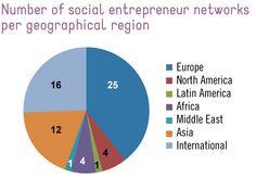 Number of social entrepreneur networks per geographical region