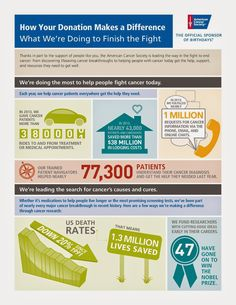 Relay For Life Infographic Your Donations Make a Difference