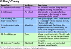 Psychology Notes - Kohlberg's Theory of Moral Development
