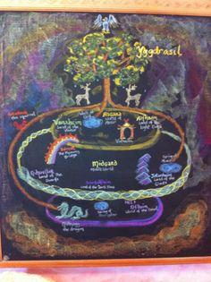 Grade 4 Norse Mythology Chalkboard drawing The City School Lake Balboa Blackboard Drawing, Chalkboard Drawings, Chalk Drawings, Chalkboard Art, Ocean Projects, School Chalkboard, 4th Grade Art, Teacher Inspiration, Waldorf Education