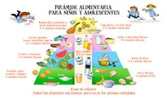 Spain's food pyramid for children and teens.  High-Def
