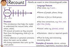 Non-fiction writing mat: recount writing