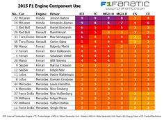 The colourful world of power unit component usage. McLaren poised to hit double digits Daniel Ricciardo, Power Unit, Keep Fighting, Car Engine, Red Bull, Formula 1, F1, Facts