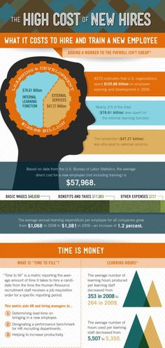 Employee Turnover Infographic: The High Cost of New Hires [Infographic]